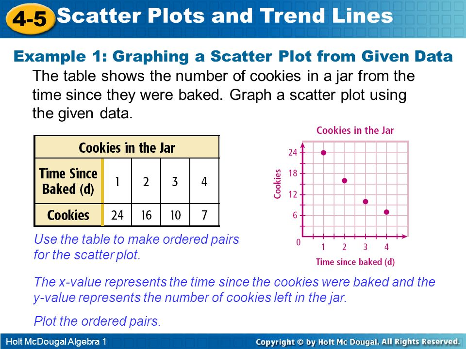 Holt McDougal Algebra 1 4-5 Scatter Plots and Trend Lines Example 1: Graphing a Scatter Plot from Given Data The table shows the number of cookies in
