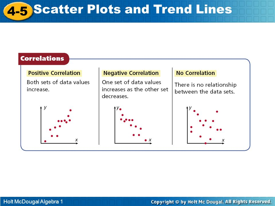 Holt McDougal Algebra 1 4-5 Scatter Plots and Trend Lines