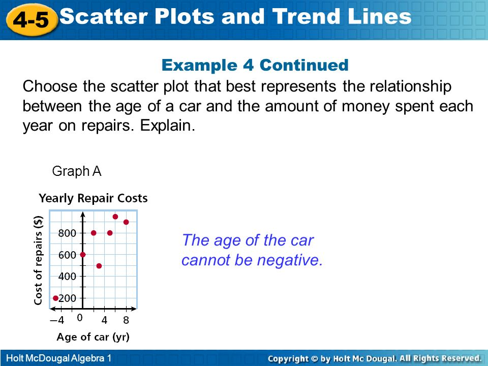 Holt McDougal Algebra 1 4-5 Scatter Plots and Trend Lines Example 4 Continued Choose the scatter plot that best represents the relationship between th