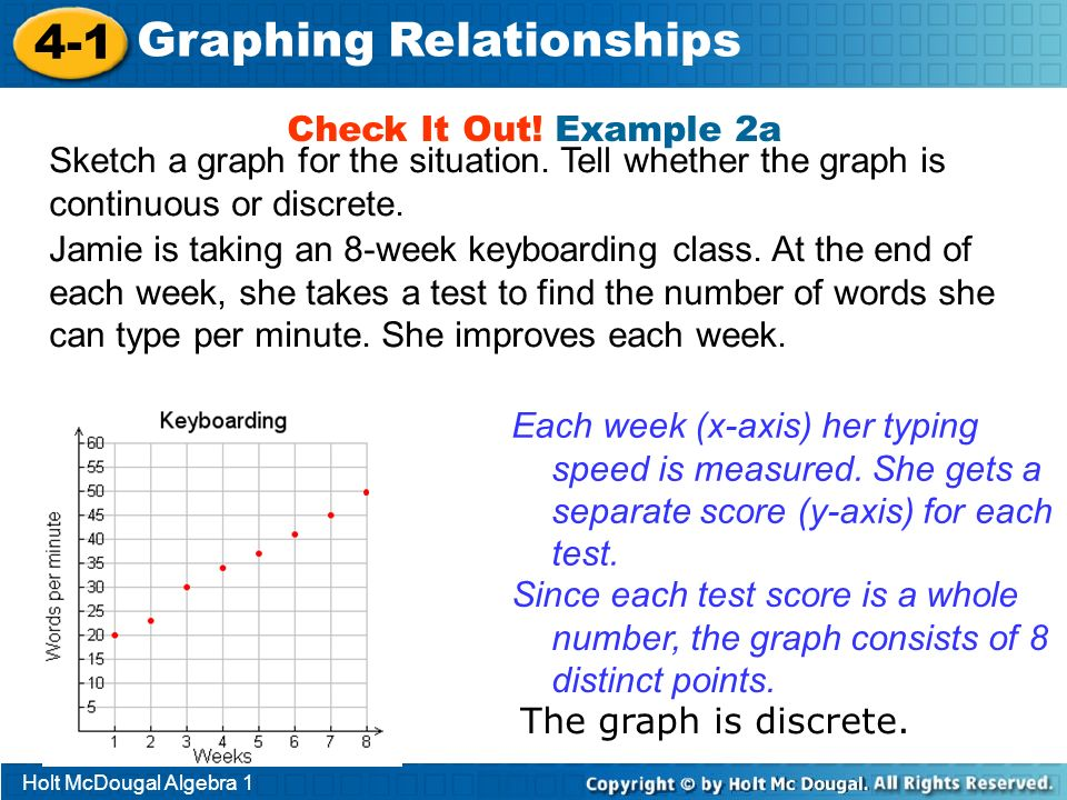 Holt McDougal Algebra 1 4-1 Graphing Relationships Check It Out! Example 2a Sketch a graph for the situation. Tell whether the graph is continuous or