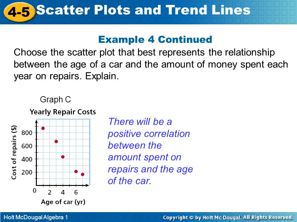 Holt McDougal Algebra 1 4-5 Scatter Plots and Trend Lines Example 4 Continued Graph C There will be a positive correlation between the amount spent on