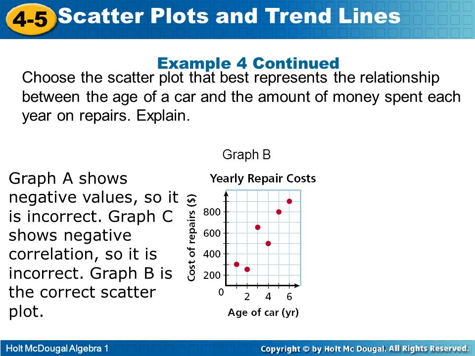 Holt McDougal Algebra 1 4-5 Scatter Plots and Trend Lines Graph A Graph B Graph C Example 4 Continued Graph A shows negative values, so it is incorrec