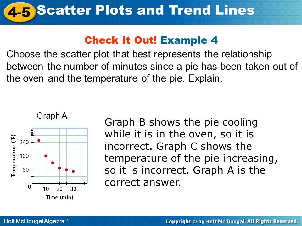 Holt McDougal Algebra 1 4-5 Scatter Plots and Trend Lines Check It Out! Example 4 Choose the scatter plot that best represents the relationship betwee