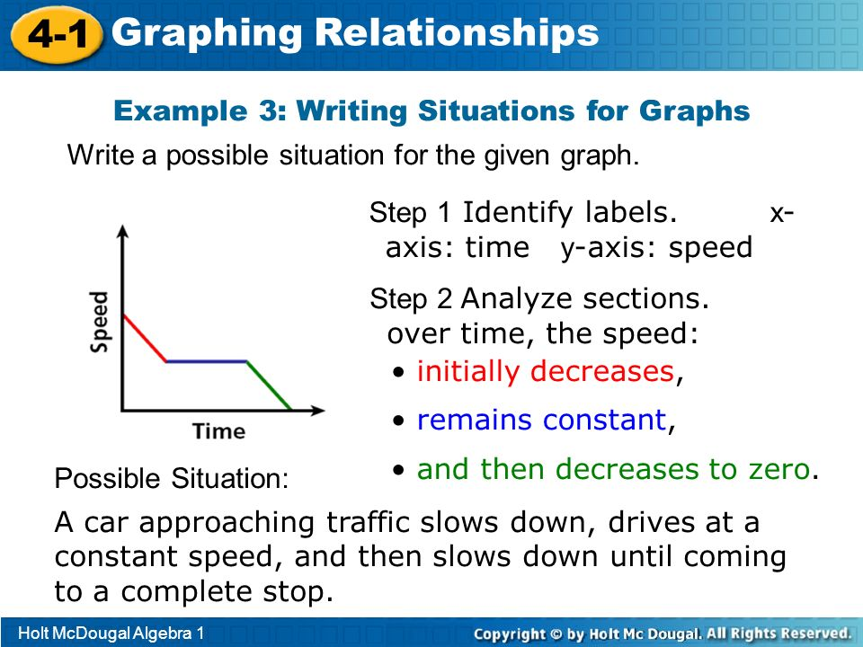 Holt McDougal Algebra 1 4-1 Graphing Relationships Example 3: Writing Situations for Graphs Write a possible situation for the given graph. A car appr