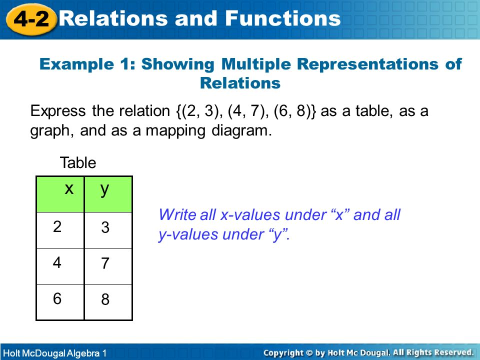 Holt McDougal Algebra 1 4-2 Relations and Functions Example 1: Showing Multiple Representations of Relations Express the relation {(2, 3), (4, 7), (6,