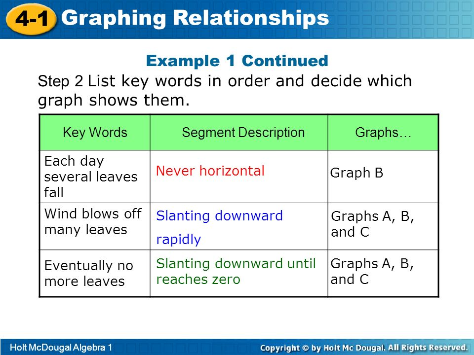 Holt McDougal Algebra 1 4-1 Graphing Relationships Step 2 List key words in order and decide which graph shows them. Key Words Segment DescriptionGrap