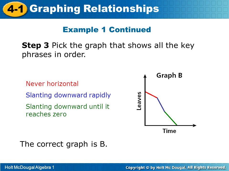 Holt McDougal Algebra 1 4-1 Graphing Relationships Never horizontal Slanting downward rapidly Slanting downward until it reaches zero