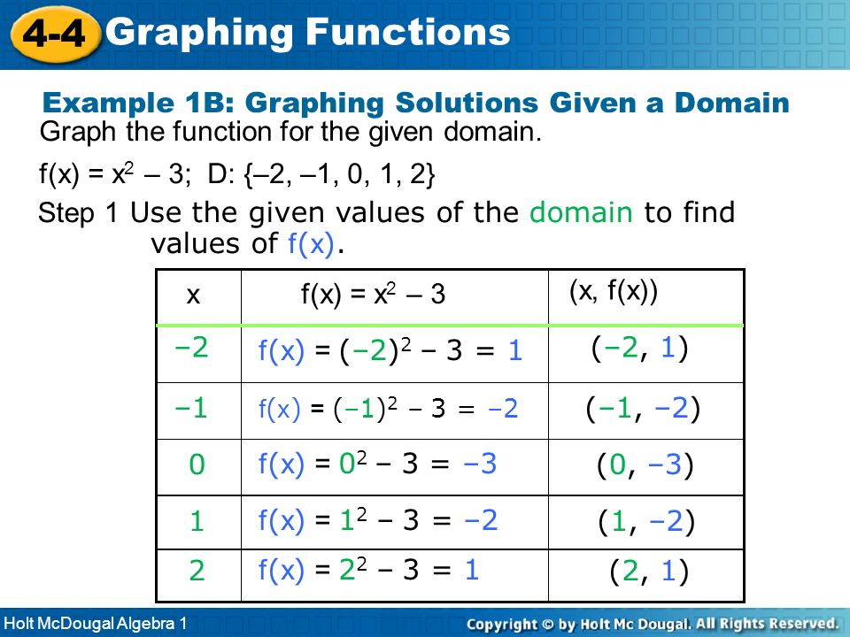 Holt McDougal Algebra 1 4-4 Graphing Functions Graph the function for the given domain. f(x) = x 2 – 3; D: {–2, –1, 0, 1, 2} Example 1B: Graphing Solu