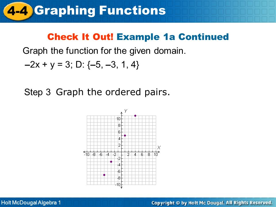 Holt McDougal Algebra 1 4-4 Graphing Functions Step 3 Graph the ordered pairs. Check It Out! Example 1a Continued Graph the function for the given dom