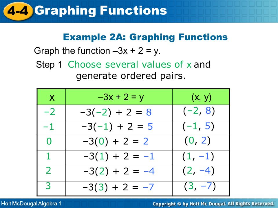 Algebra Graph Examples Holt Mcdougal Algebra 1 4 4 Graphing Functions x 3x 2 y x y Example