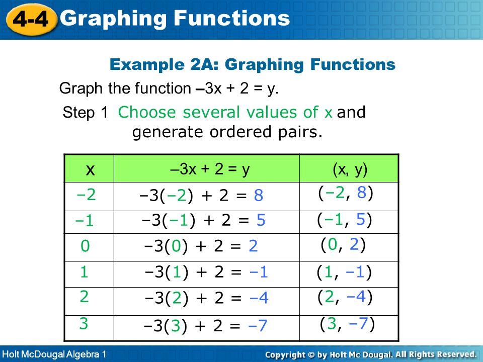 Holt McDougal Algebra 1 4-4 Graphing Functions x –3x + 2 = y(x, y) Example 2A: Graphing Functions Graph the function –3x + 2 = y. –3(1) + 2 = –11 (1,