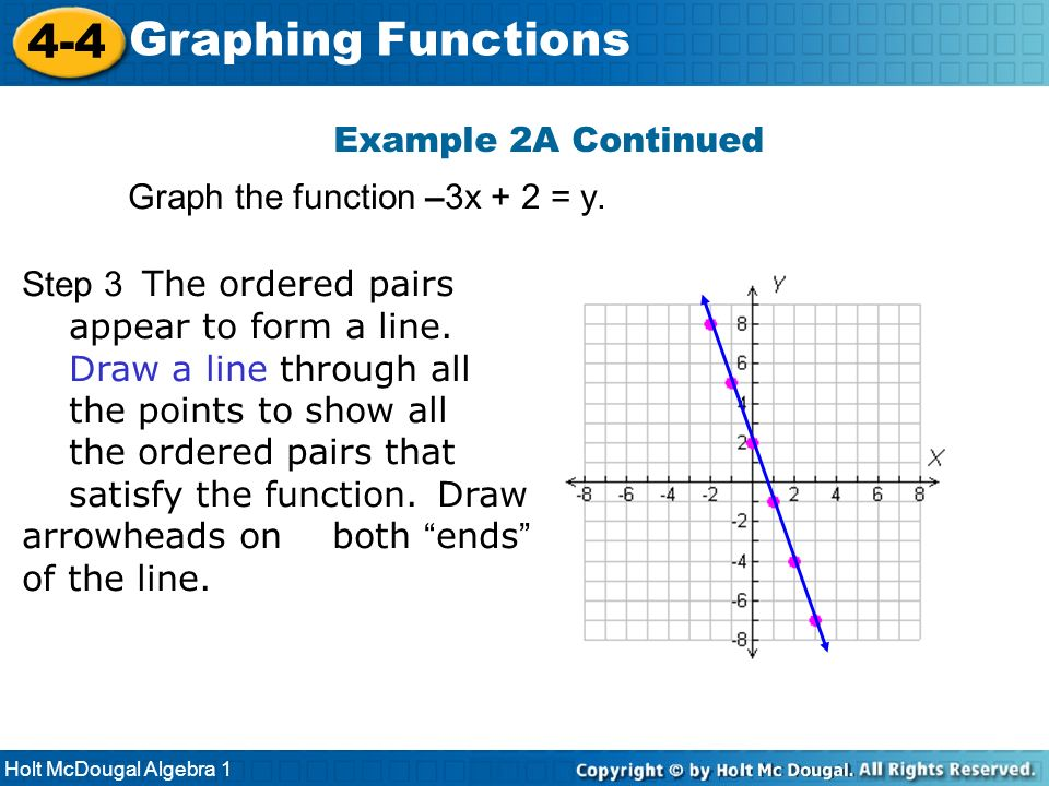 Holt McDougal Algebra 1 4-4 Graphing Functions Step 3 The ordered pairs appear to form a line. Draw a line through all the points to show all the orde