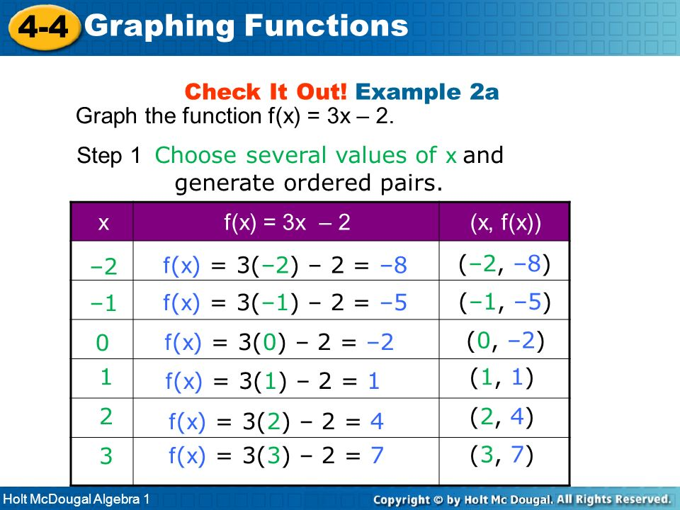 Holt McDougal Algebra 1 4-4 Graphing Functions Check It Out! Example 2a Graph the function f(x) = 3x – 2. f ( x ) = 3(–2) – 2 = –8 –2 (–2, –8) f ( x )