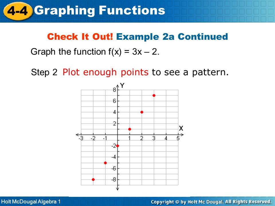 Holt McDougal Algebra 1 4-4 Graphing Functions Step 2 Plot enough points to see a pattern. Check It Out! Example 2a Continued Graph the function f(x)