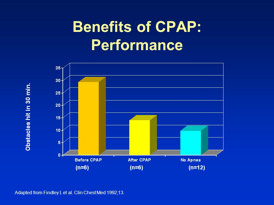 Benefits of CPAP: Performance Obstacles hit in 30 min. Adapted from Findley L et al. Clin Chest Med 1992;13. (n=6) (n=6) (n=12)