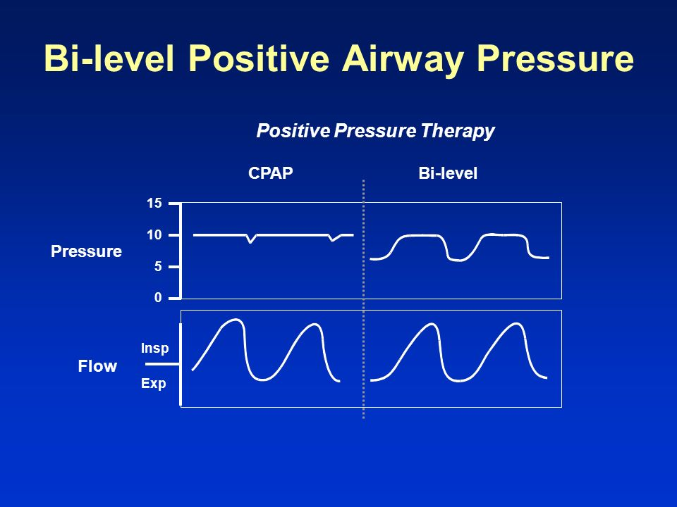Bi-level Positive Airway Pressure Positive Pressure Therapy 15 CPAPBi-level 10 5 0 Pressure Flow Insp Exp