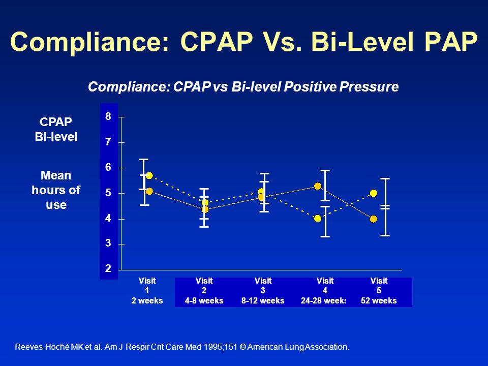 Compliance: CPAP Vs. Bi-Level PAP Reeves-Hoché MK et al. Am J Respir Crit Care Med 1995;151 © American Lung Association. Compliance: CPAP vs Bi-level