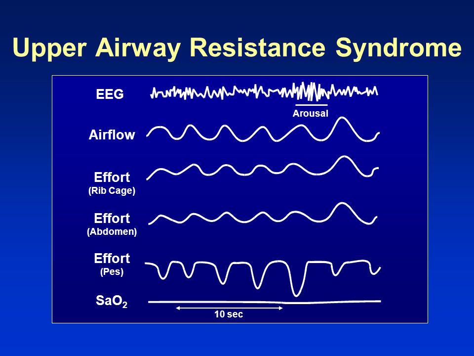 Upper Airway Resistance Syndrome EEG 10 sec Arousal Airflow Effort (Pes) SaO 2 Effort (Abdomen) Effort (Rib Cage)