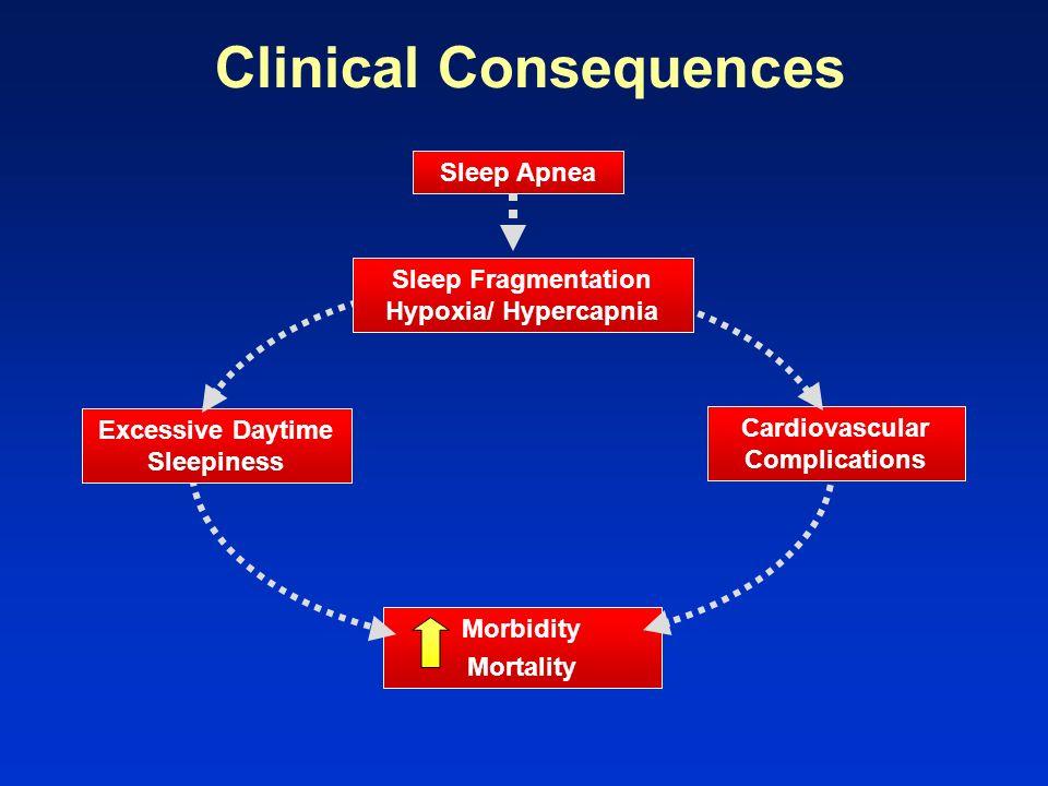Clinical Consequences Cardiovascular Complications Morbidity Mortality Sleep Fragmentation Hypoxia/ Hypercapnia Excessive Daytime Sleepiness Sleep Apn