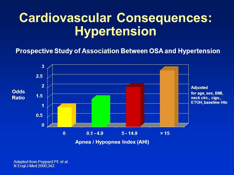Cardiovascular Consequences: Hypertension Odds Ratio 0 0.5 1 1.5 2 2.5 3 00.1 - 4.95 - 14.9> 15 Apnea / Hypopnea Index (AHI) Prospective Study of Asso