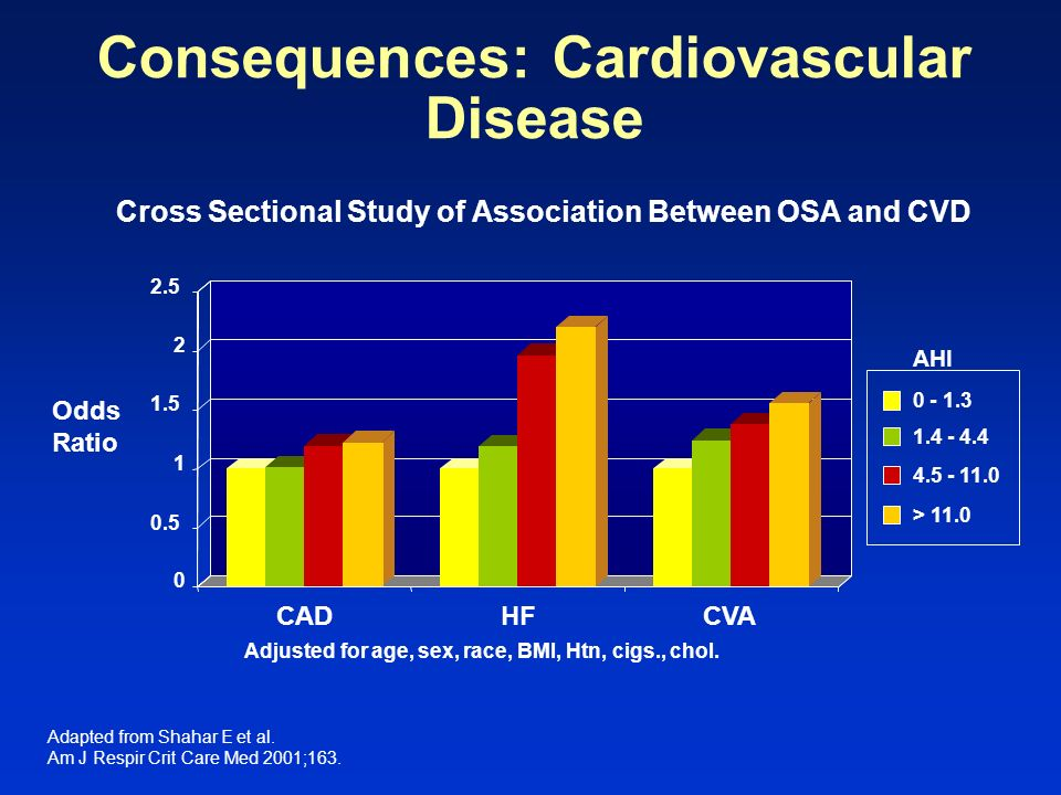 Consequences: Cardiovascular Disease Odds Ratio Cross Sectional Study of Association Between OSA and CVD Adjusted for age, sex, race, BMI, Htn, cigs.,