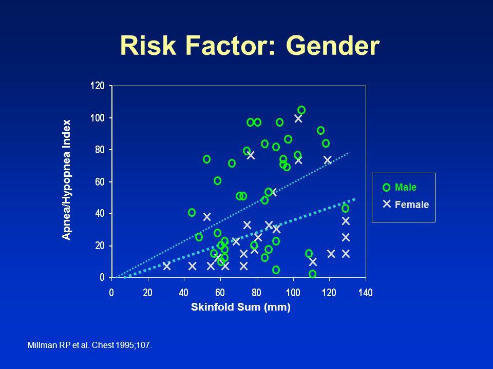 Risk Factor: Gender Millman RP et al. Chest 1995;107. Apnea/Hypopnea Index Skinfold Sum (mm) Male Female