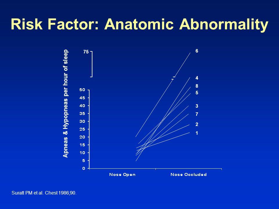 Risk Factor: Anatomic Abnormality Suratt PM et al. Chest 1986;90. Apneas & Hypopneas per hour of sleep 75 6 4 8 5 1 2 7 3