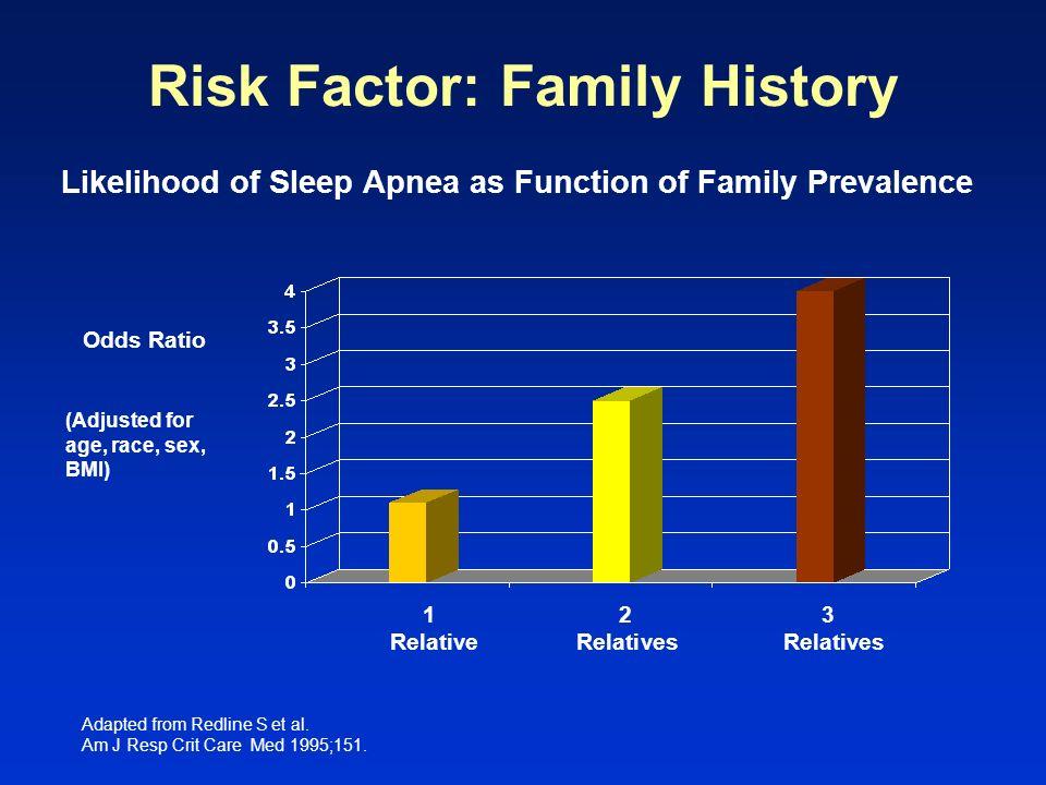 Adapted from Redline S et al. Am J Resp Crit Care Med 1995;151. Likelihood of Sleep Apnea as Function of Family Prevalence Risk Factor: Family History