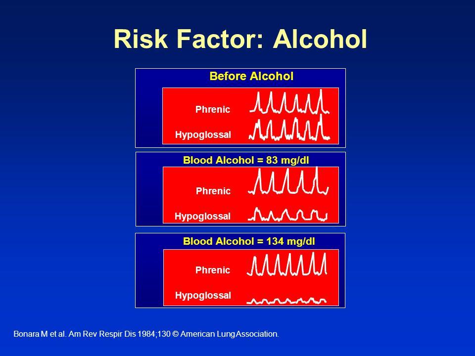 Risk Factor: Alcohol Bonara M et al. Am Rev Respir Dis 1984;130 © American Lung Association. Before Alcohol Blood Alcohol = 83 mg/dl Blood Alcohol = 1