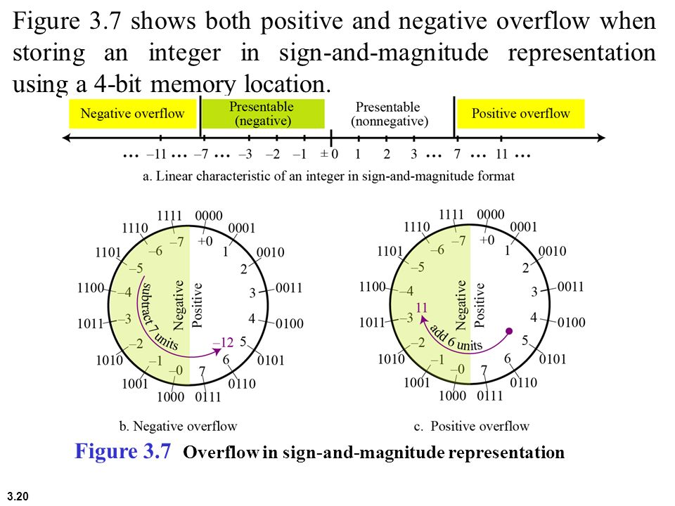 3.20 Figure 3.7 shows both positive and negative overflow when storing an integer in sign-and-magnitude representation using a 4-bit memory location.