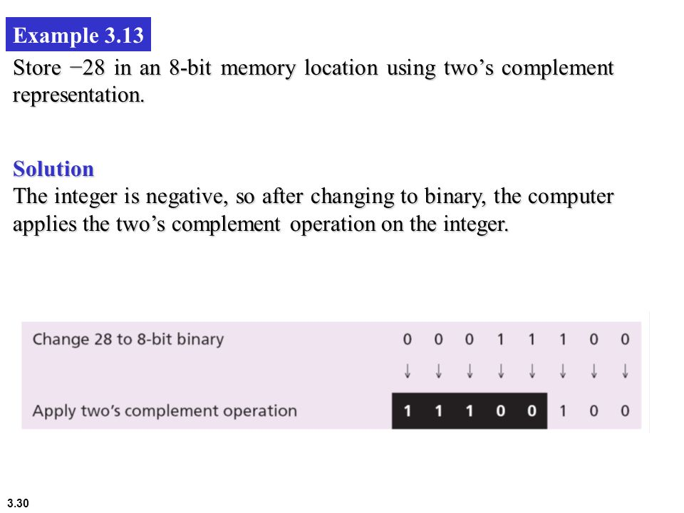 3.30 Example 3.13 Store 28 in an 8-bit memory location using twos complement representation. Solution The integer is negative, so after changing to bi