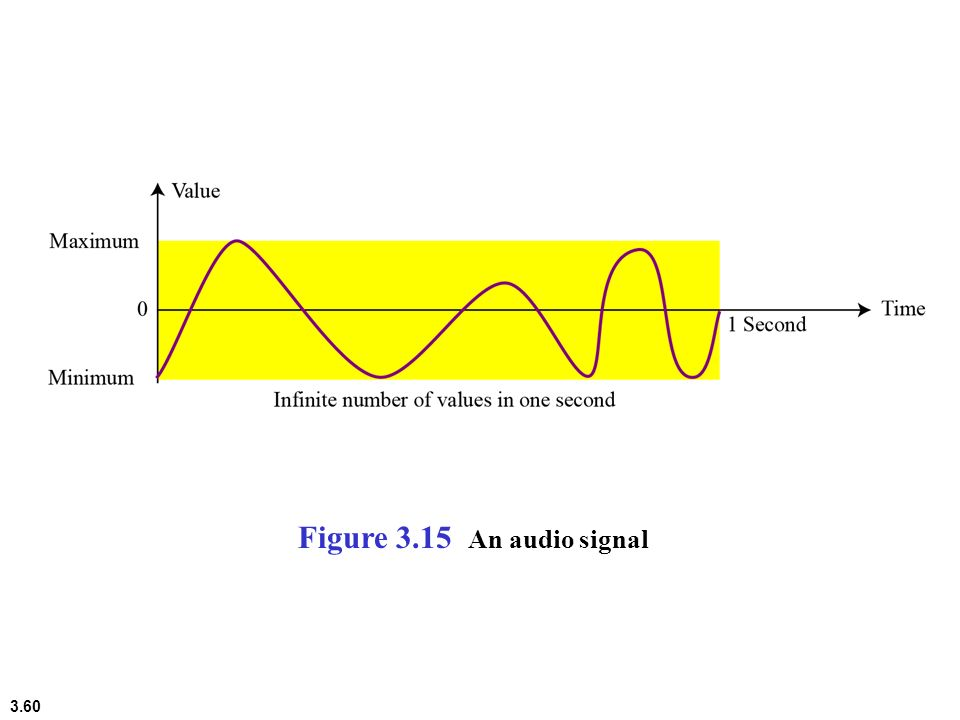 3.60 Figure 3.15 An audio signal