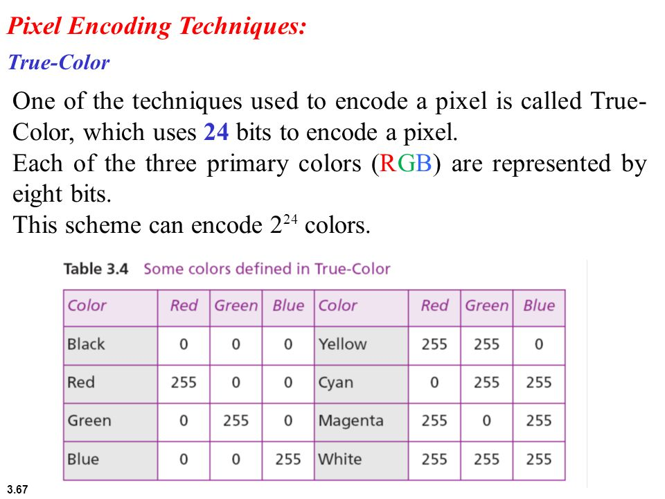 3.67 True-Color One of the techniques used to encode a pixel is called True- Color, which uses 24 bits to encode a pixel. Each of the three primary co