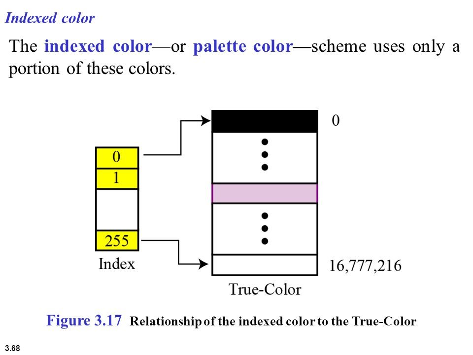 3.68 Indexed color The indexed coloror palette colorscheme uses only a portion of these colors. Figure 3.17 Relationship of the indexed color to the T