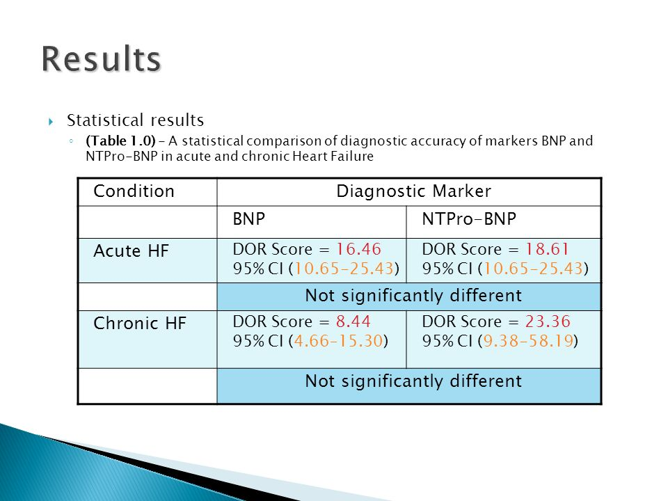 Statistical results (Table 1.0) - A statistical comparison of diagnostic accuracy of markers BNP and NTPro-BNP in acute and chronic Heart Failure Results ConditionDiagnostic Marker BNPNTPro-BNP Acute HF DOR Score = 16.46 95% CI (10.65-25.43) DOR Score = 18.61 95% CI (10.65-25.43) Not significantly different Chronic HF DOR Score = 8.44 95% CI (4.66–15.30) DOR Score = 23.36 95% CI (9.38-58.19) Not significantly different