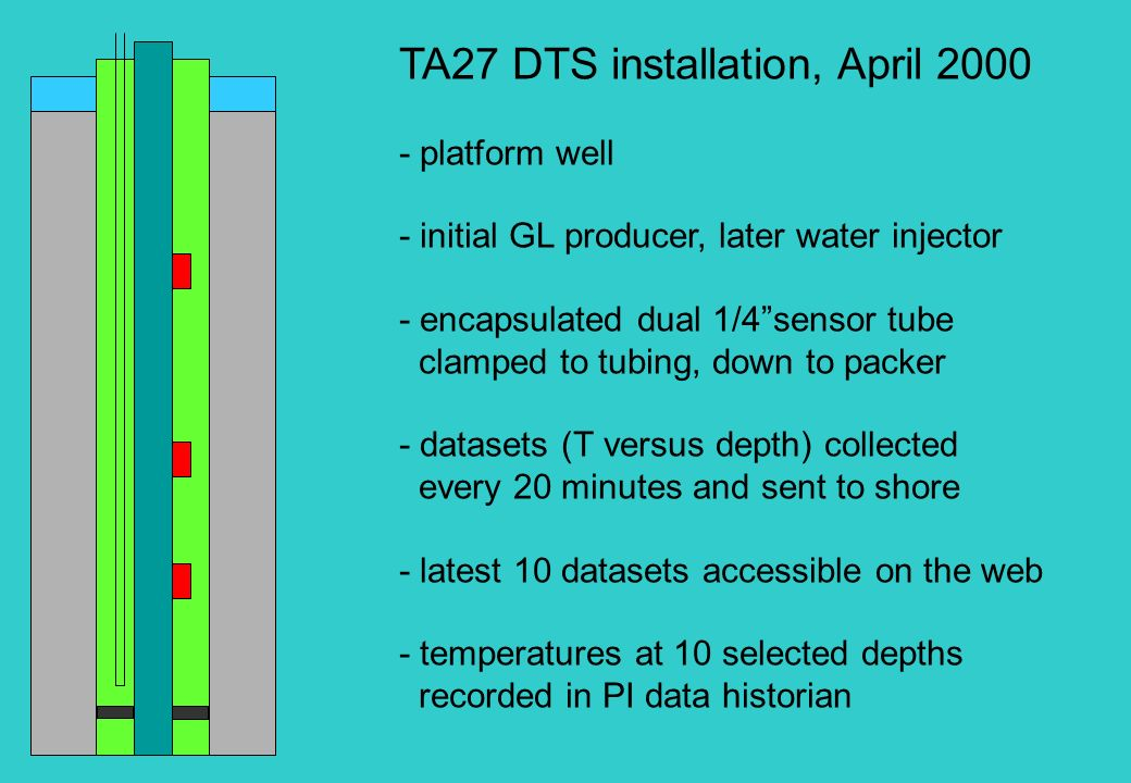 TA27 DTS installation, April 2000 - platform well - initial GL producer, later water injector - encapsulated dual 1/4sensor tube clamped to tubing, do