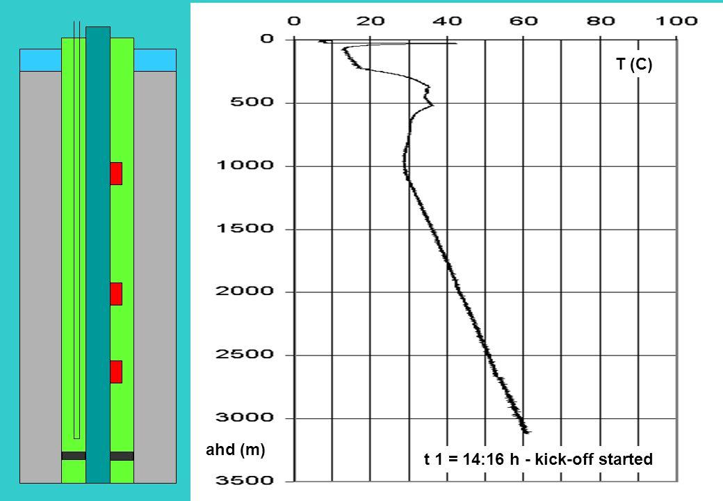 ahd (m) T (C) t 1 = 14:16 h - kick-off started