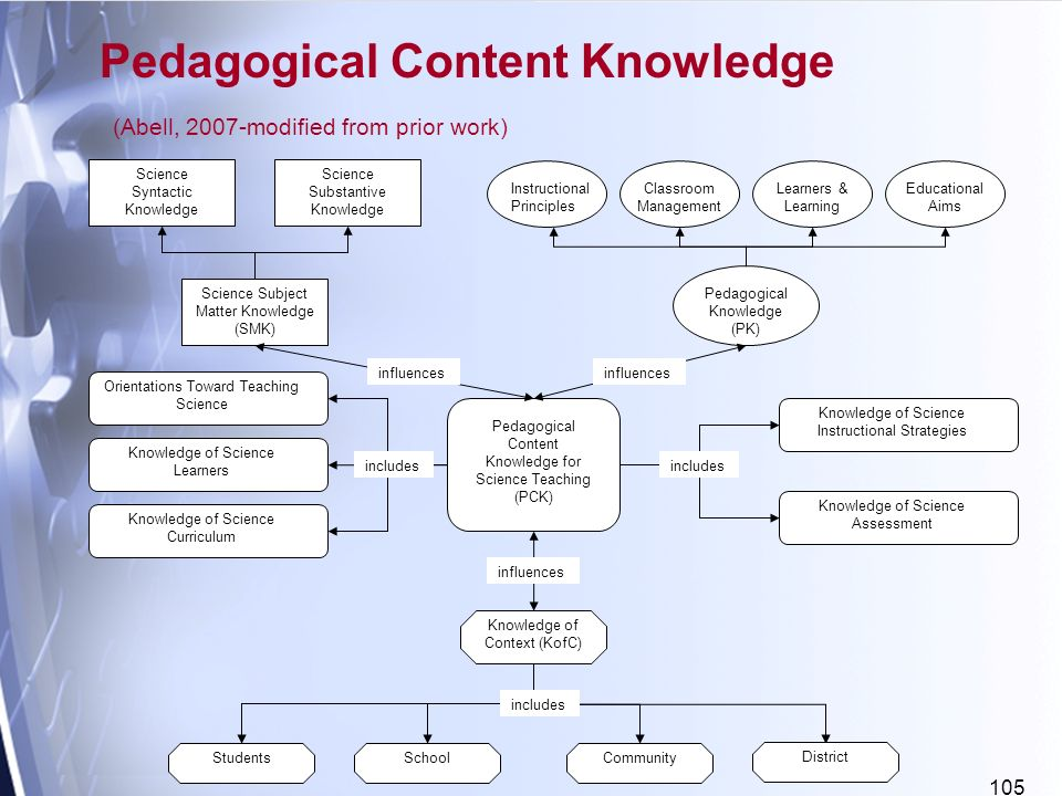 105 Pedagogical Content Knowledge (Abell, 2007-modified from prior work) Science Syntactic Knowledge Science Substantive Knowledge Instructional Principles Classroom Management Educational Aims Learners & Learning Science Subject Matter Knowledge (SMK) Orientations Toward Teaching Science Knowledge of Science Learners Knowledge of Science Curriculum Pedagogical Knowledge (PK) Knowledge of Science Instructional Strategies Knowledge of Science Assessment Pedagogical Content Knowledge for Science Teaching (PCK) Knowledge of Context (KofC) StudentsSchoolCommunity includes influences includes District