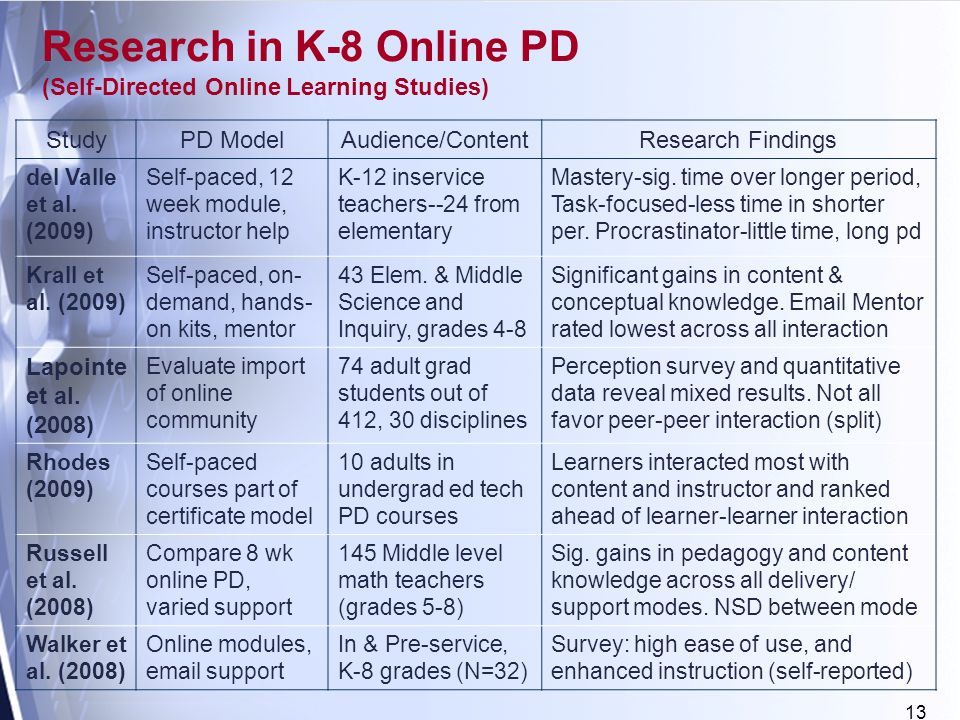 13 Research in K-8 Online PD (Self-Directed Online Learning Studies) StudyPD ModelAudience/ContentResearch Findings del Valle et al.