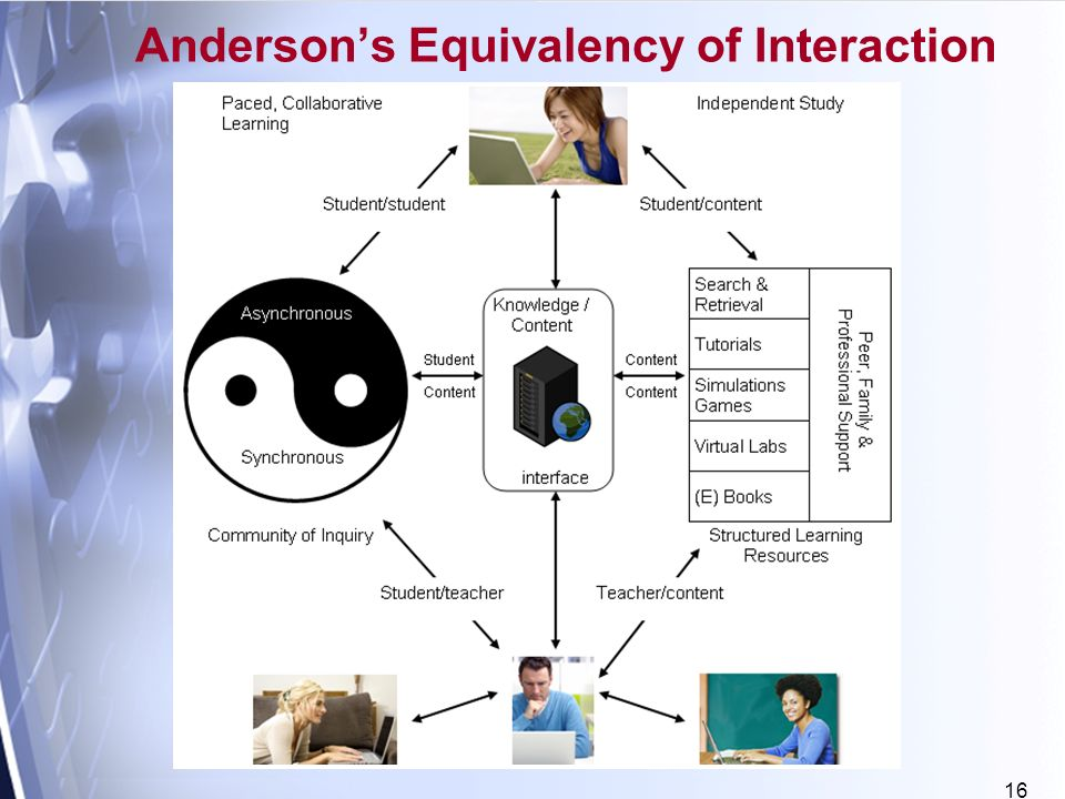 16 Andersons Equivalency of Interaction