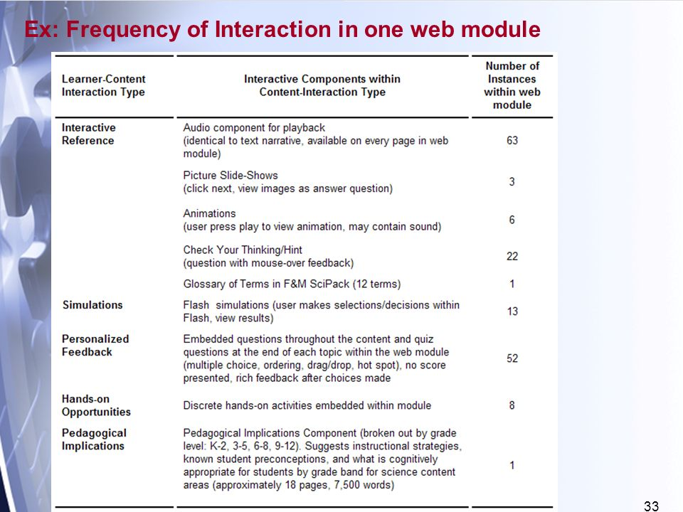 33 Ex: Frequency of Interaction in one web module