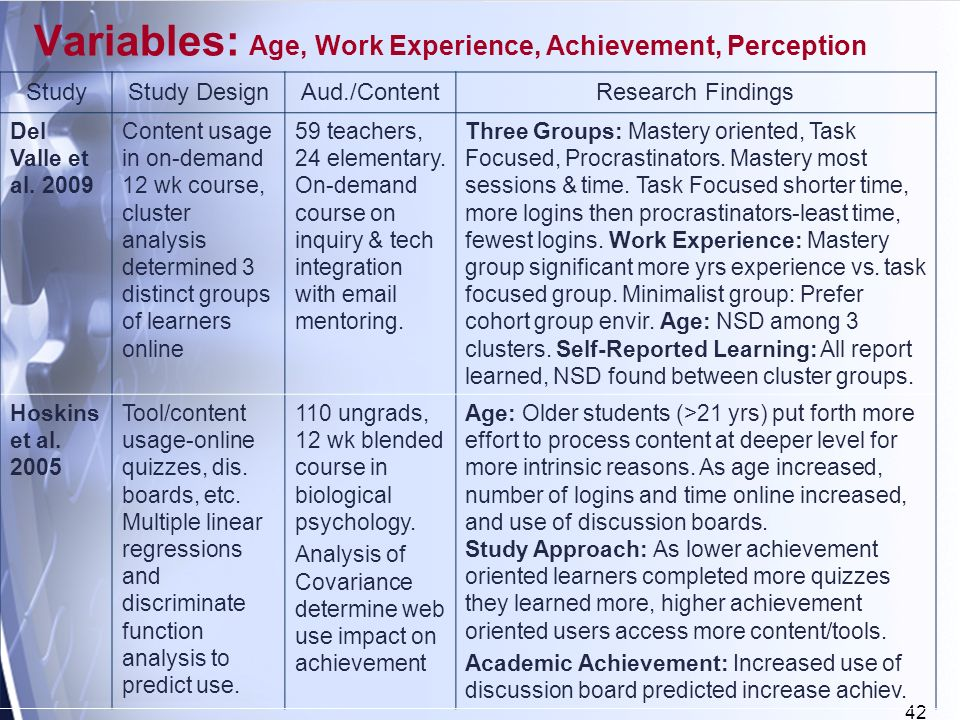 42 Variables: Age, Work Experience, Achievement, Perception StudyStudy DesignAud./ContentResearch Findings Del Valle et al.