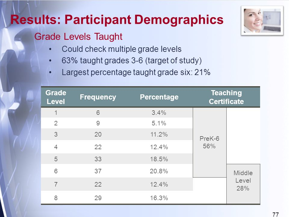 77 Grade Levels Taught Could check multiple grade levels 63% taught grades 3-6 (target of study) Largest percentage taught grade six: 21% Results: Participant Demographics Grade Level FrequencyPercentage Teaching Certificate 163.4% PreK-6 56% 295.1% % % % % Middle Level 28% % %