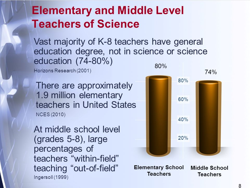 8 Elementary School Teachers 20% 40% 60% 80% 74% Elementary and Middle Level Teachers of Science Vast majority of K-8 teachers have general education degree, not in science or science education (74-80%) Horizons Research (2001) At middle school level (grades 5-8), large percentages of teachers within-field teaching out-of-field Ingersoll (1999) There are approximately 1.9 million elementary teachers in United States NCES (2010) Middle School Teachers