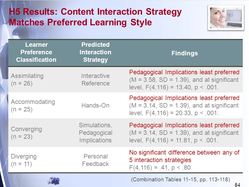 84 H5 Results: Content Interaction Strategy Matches Preferred Learning Style Learner Preference Classification Predicted Interaction Strategy Findings Assimilating (n = 26) Interactive Reference Pedagogical Implications least preferred (M = 3.58, SD = 1.39), and at significant level, F(4,116) = 13.40, p <.001.