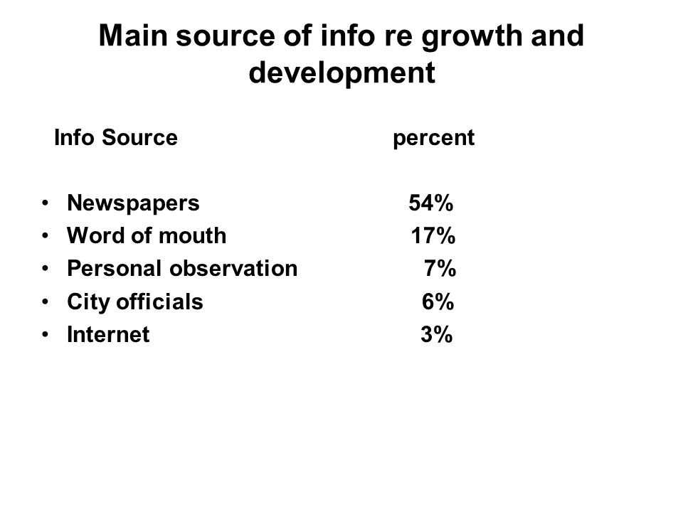 Main source of info re growth and development Info Source percent Newspapers 54% Word of mouth 17% Personal observation 7% City officials 6% Internet