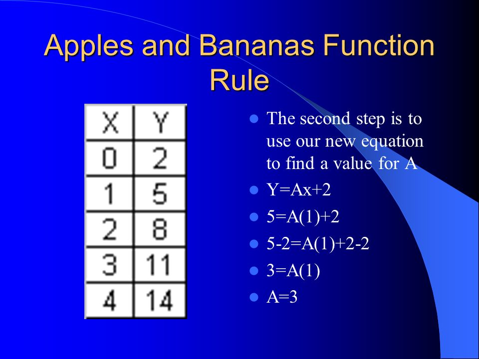 Apples and Bananas The first step here is to solve for B, using the first set of numbers from the table y=Ax+B 2=A(0)+B B=2 This gives us the new equa