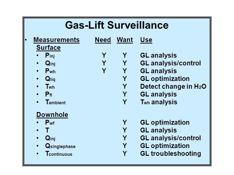 Gas-Lift Surveillance MeasurementsNeedWantUse Surface P inj YYGL analysis Q inj YYGL analysis/control P wh YYGL analysis Q liq YGL optimization T wh Y