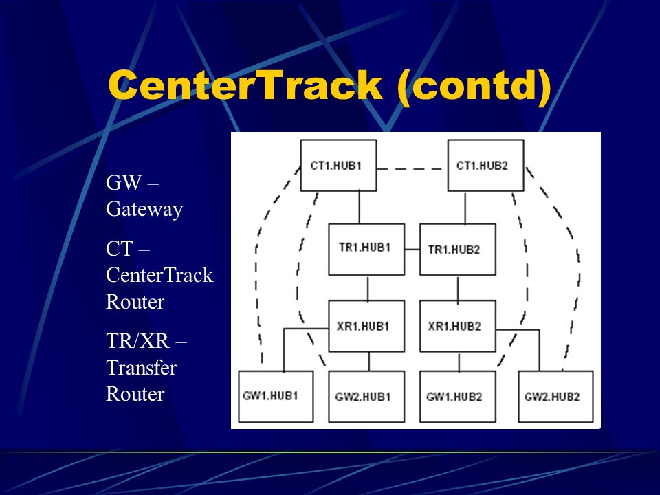 CenterTrack (contd) GW – Gateway CT – CenterTrack Router TR/XR – Transfer Router