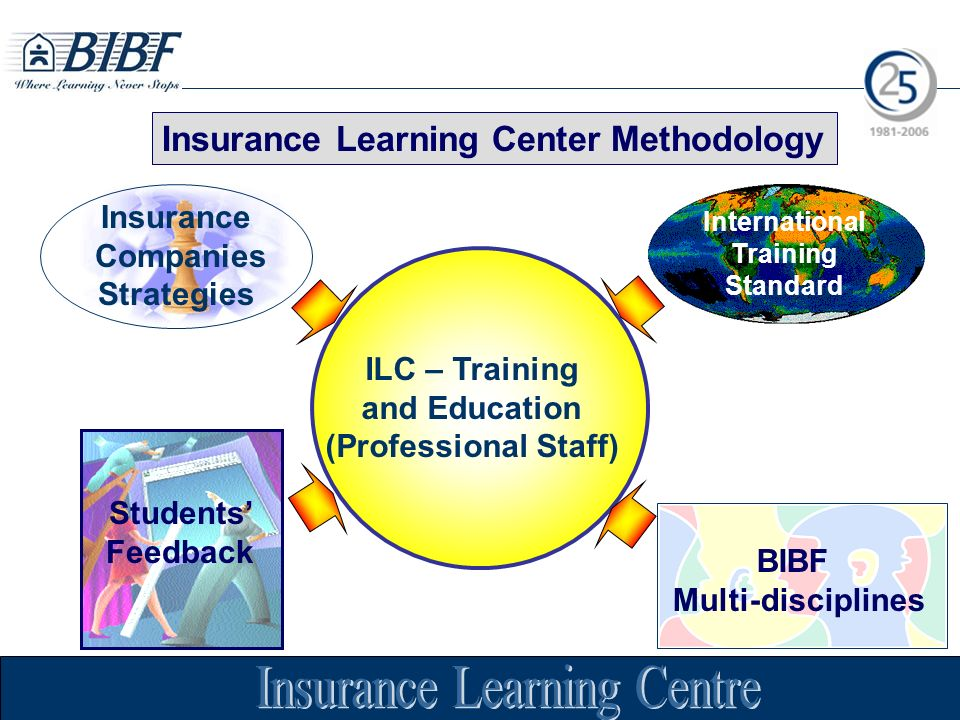 International Training Standard Insurance Companies Strategies BIBF Multi-disciplines ILC – Training and Education (Professional Staff) Students Feedback Insurance Learning Center Methodology